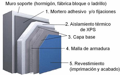 Aislamiento térmico de fachadas y edificios